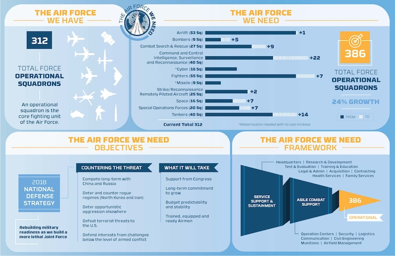 Infographic comparing the Air Force we have, vs. the Air Force We Need
