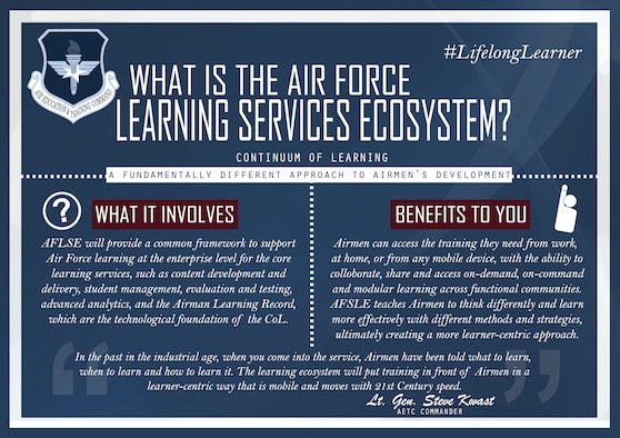 Air Education and Training Command officials announced the service's new cloud-based learning ecosystem is currently in a beta test with four courses, with testing expected to complete in the summer of 2019 and full operational capability expected in early 2020. (U.S. Air Force graphic by Staff Sgt. Chip Pons)