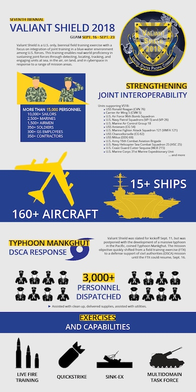 Valiant Shield is a biennial; U.S. only; field training exercise with a focus on integration of joint training among U.S. forces. (U.S. Navy infographic by Mass Communication Specialist 1st Class Danica M. Sirmans)