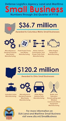 DLA Land and Maritime Small Business results through 3rd quarter FY18