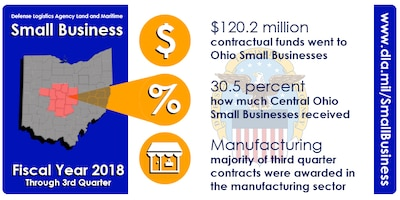 DLA Land and Maritime Small Business through 3rd Quarter Fiscal Year 2018