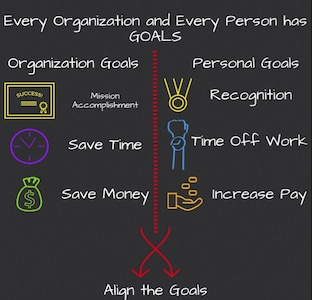 This graphic explains how to link mission goals with personal goals to motivate people to accomplish the mission.