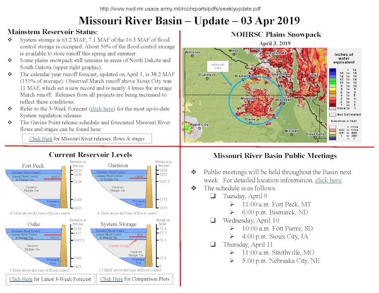 Observed March runoff above Sioux City was 11 MAF, which set a new record and is nearly 4 times the average March runoff. Releases from all projects are being increased to reflect these conditions.