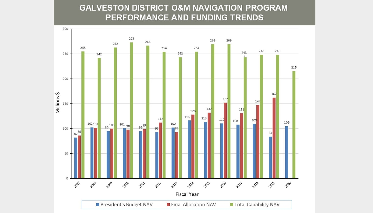 O&M Navigation Program Performance and Funding Trends