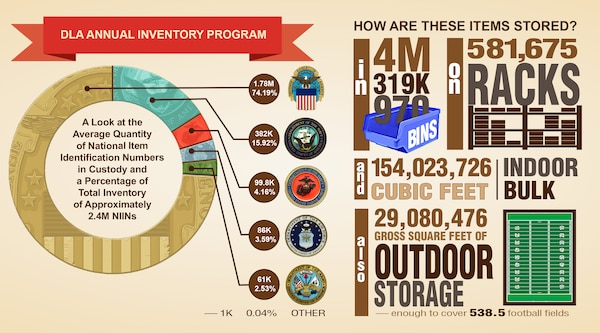 A Look at the Average Quantity of National Item Identification Numbers in Custody and a Percentage of Total Inventory of Approximately 2.4M NIINs.