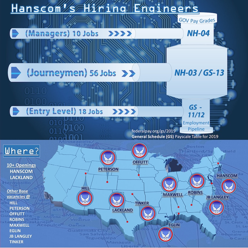 Hanscom is hanging out the help wanted sign, and seeking 75 engineers at multiple air force bases nationwide.