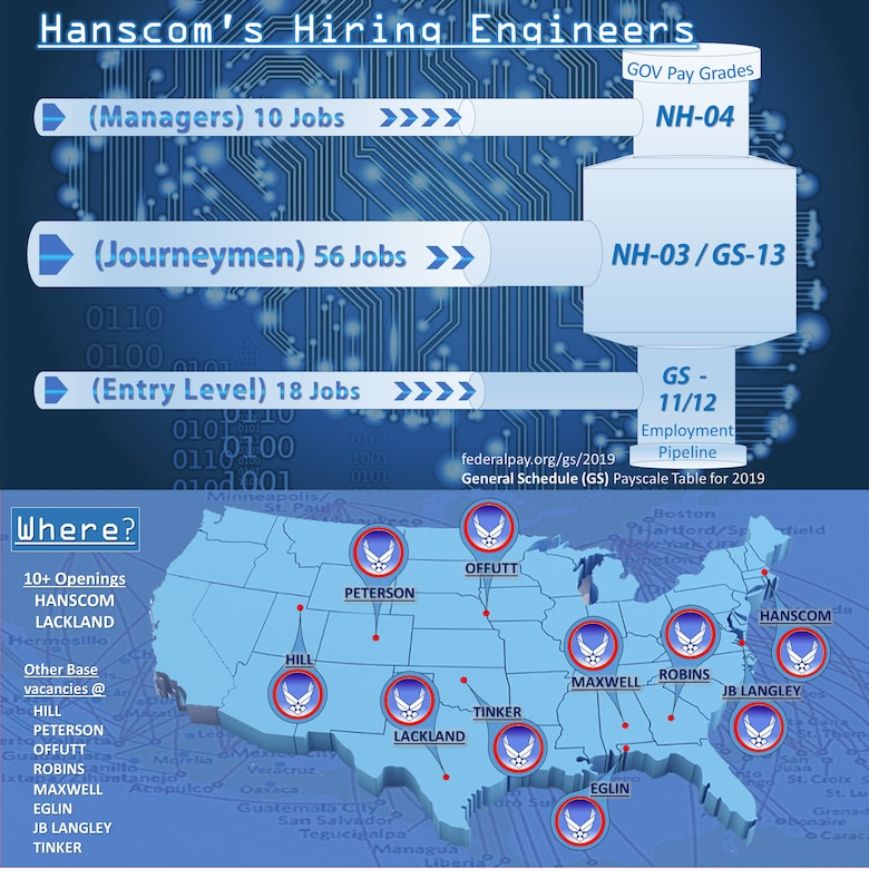 Hanscom is hanging out the help wanted sign, and seeking 75 engineers at multiple air force bases nationwide. (U.S. Air Force graphic by Lance Beebe)