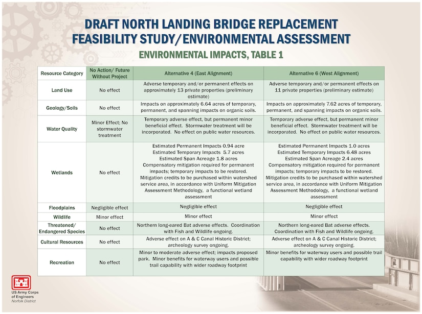ENVIRONMENTAL IMPACTS, TABLE 1