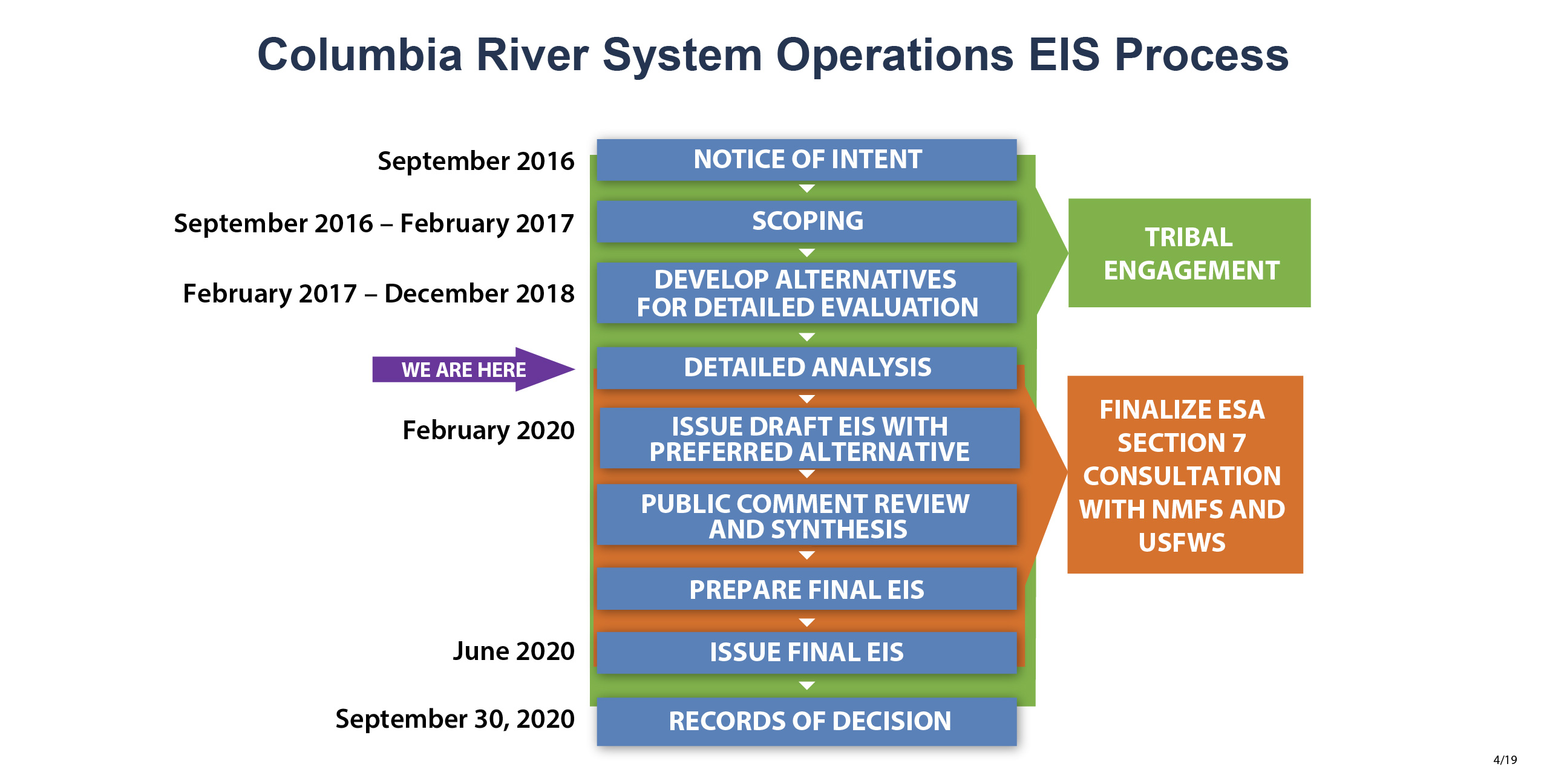 Columbia River System Operations EIS Schedule