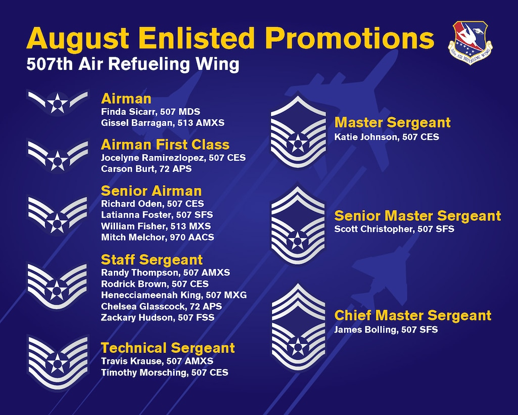 The 507th Air Refueling Wing enlisted promotion list for August 2019 at Tinker Air Force Base, Oklahoma. (U.S. Air Force graphic by Senior Airman Mary Begy)