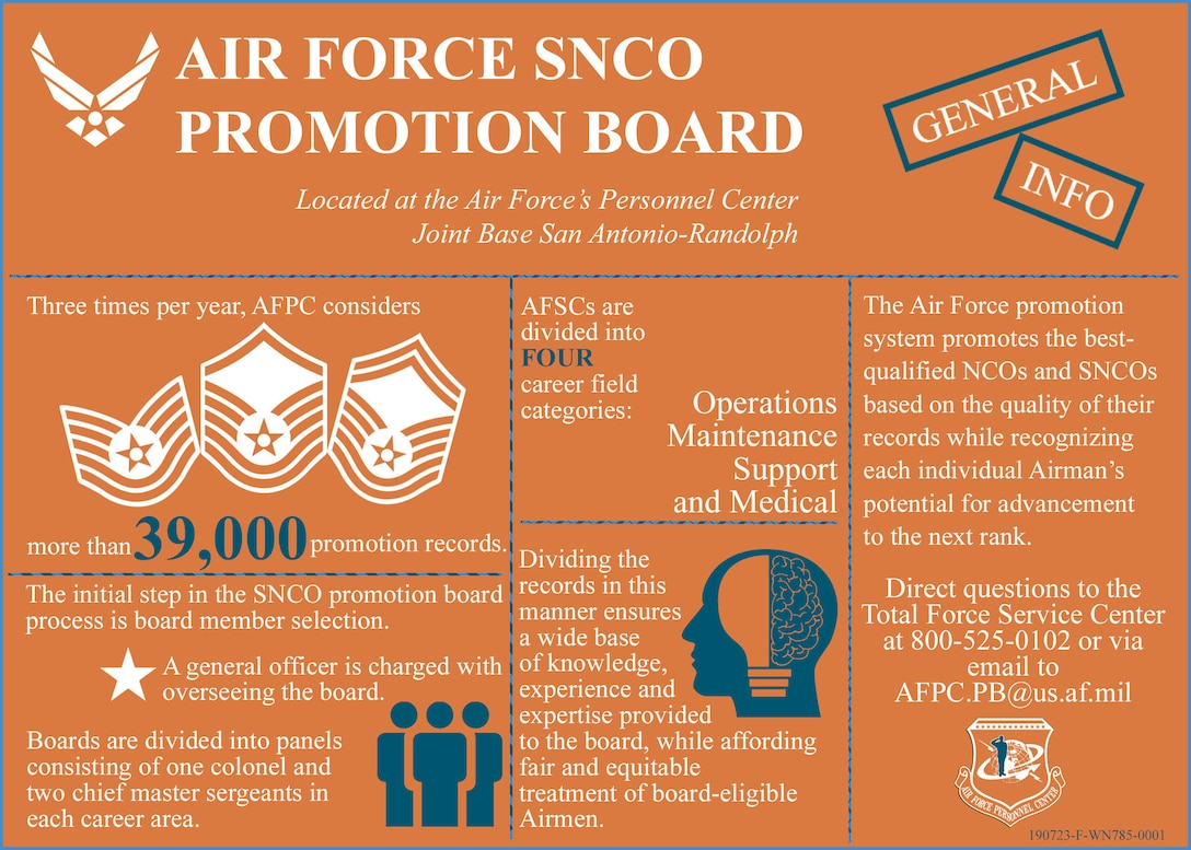 AF SNCO Promotion Board (Slide 1 of 4)