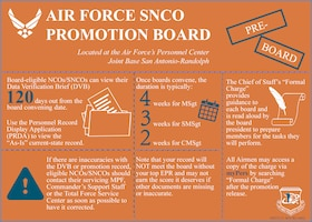 AF SNCO Promotion Board (Slide 2 of 4)