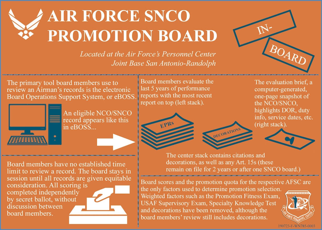 AF SNCO Promotion Board (Slide 3 of 4)
