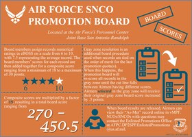 AF SNCO Promotion Board (Slide 4 of 4)