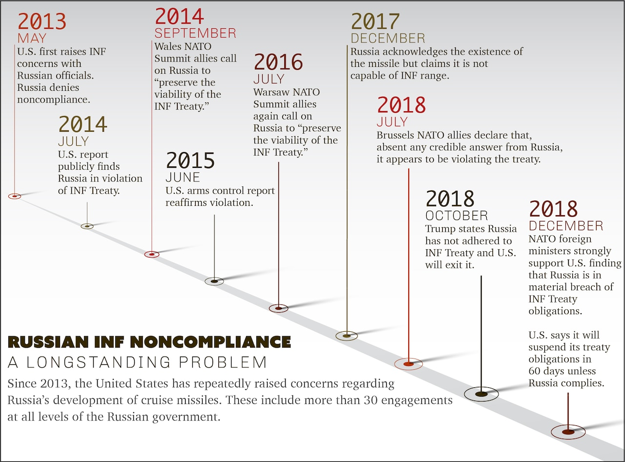 An information graphic illustrates Russian non-compliance with the Intermediate-Range Nuclear Forces Treaty.