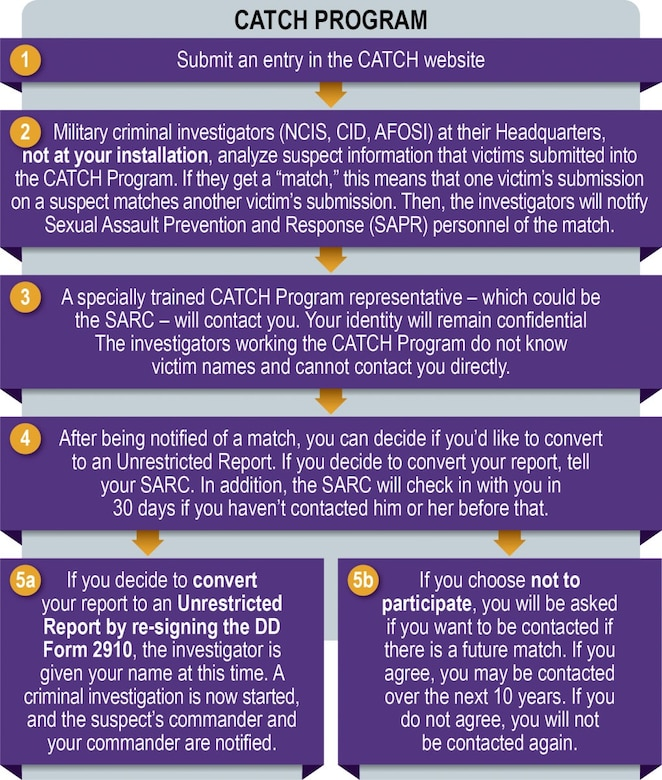 A graphic summarizes the Defense Department's new CATCH Program, which is designed to aid in identifying possible serial sexual assault offenders.