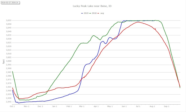 Water levels for Lucky Peak Lake Near Boise, Idaho