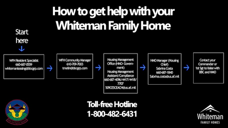 Whiteman Family Housing and the 509th Civil Engineer Squadron provide members of Whiteman Air Force Base, Missouri, with clear reporting options for issues they experience within base housing. (U.S. Air Force graphic by Staff Sgt. Kayla White)