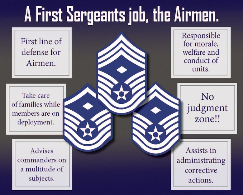 """Infographic created in support of """"A First Sergeants job, the Airmen,"""" Aug. 21, 2019, at Luke Air Force Base, Ariz."""