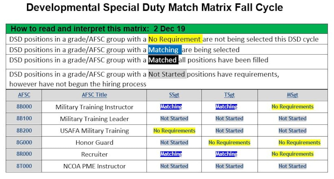 Graphic depicting the Developmental Special Duty Match Matrix for Dec. 2, 2019