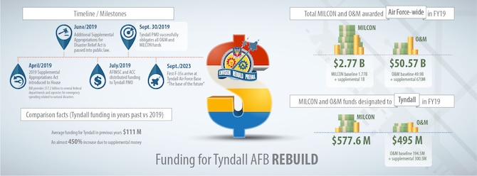 The Tyndall Program Management Office is leading the effort to rebuild the base to meet the missions of today and tomorrow. The June 2019 Supplemental Appropriations for Disaster Relief Act increased the installation's annual Operations & Maintenance budget by a massive 450 percent.