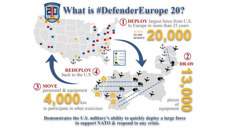 DEFENDER-Europe 20