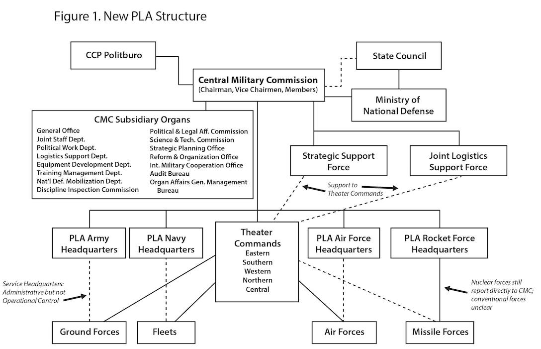 Figure 1. New PLA Structure