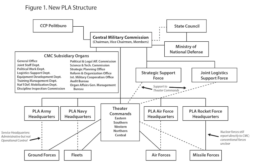 Figure 1. New PLA Structure