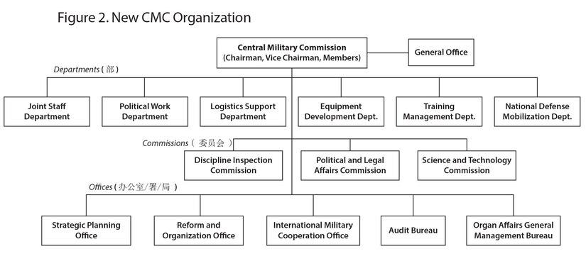 Figure 2. New CMC Organization