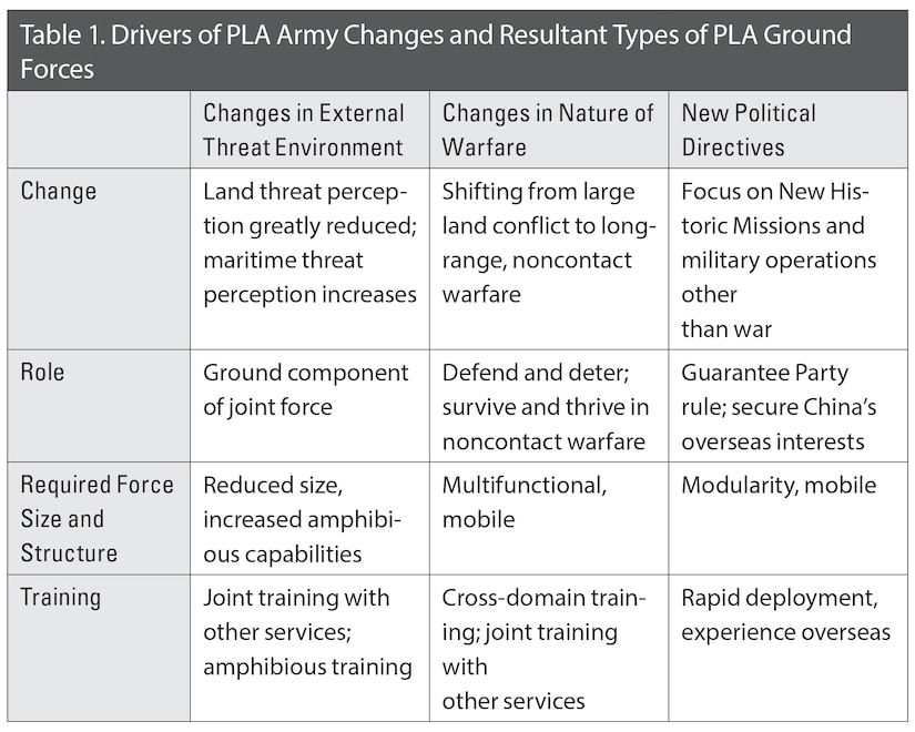 Table 1. Drivers of PLA Army Changes and Resultant Types of PLA Ground