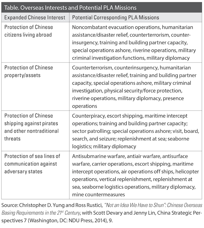 Table. Overseas Interests and Potential PLA Missions