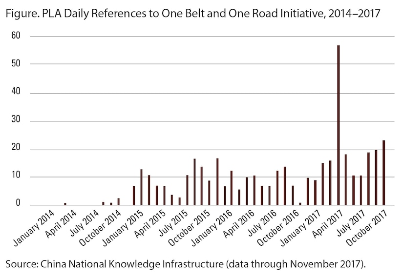 Figure. PLA Daily References to One Belt and One Road Initiative, 2014–2017