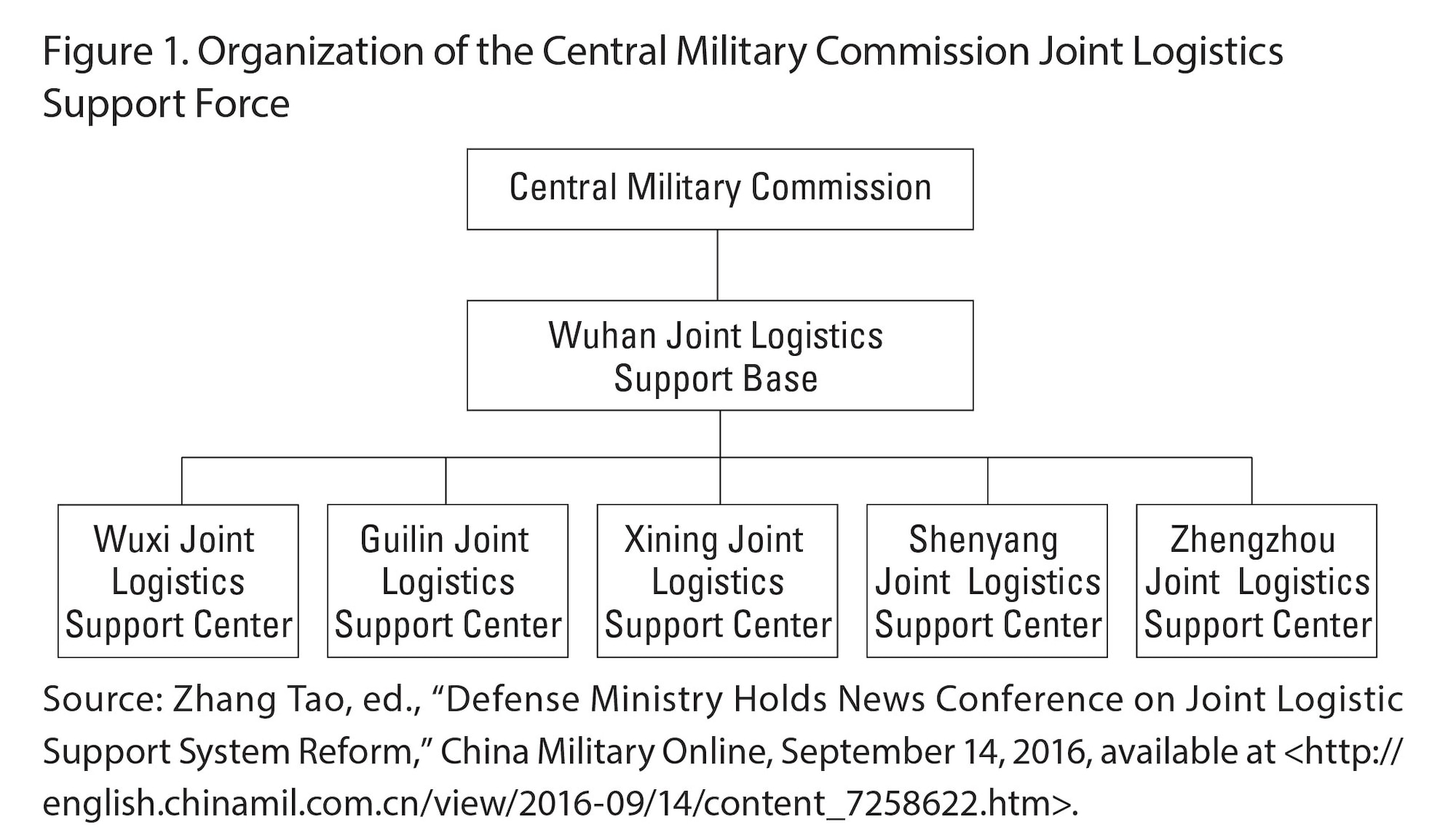 Figure 1. Organization of the Central Military Commission Joint Logistics Support Force