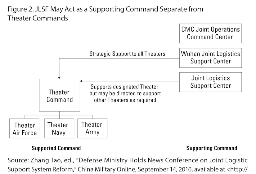 Figure 2. JLSF May Act as a Supporting Command Separate from Theater Commands