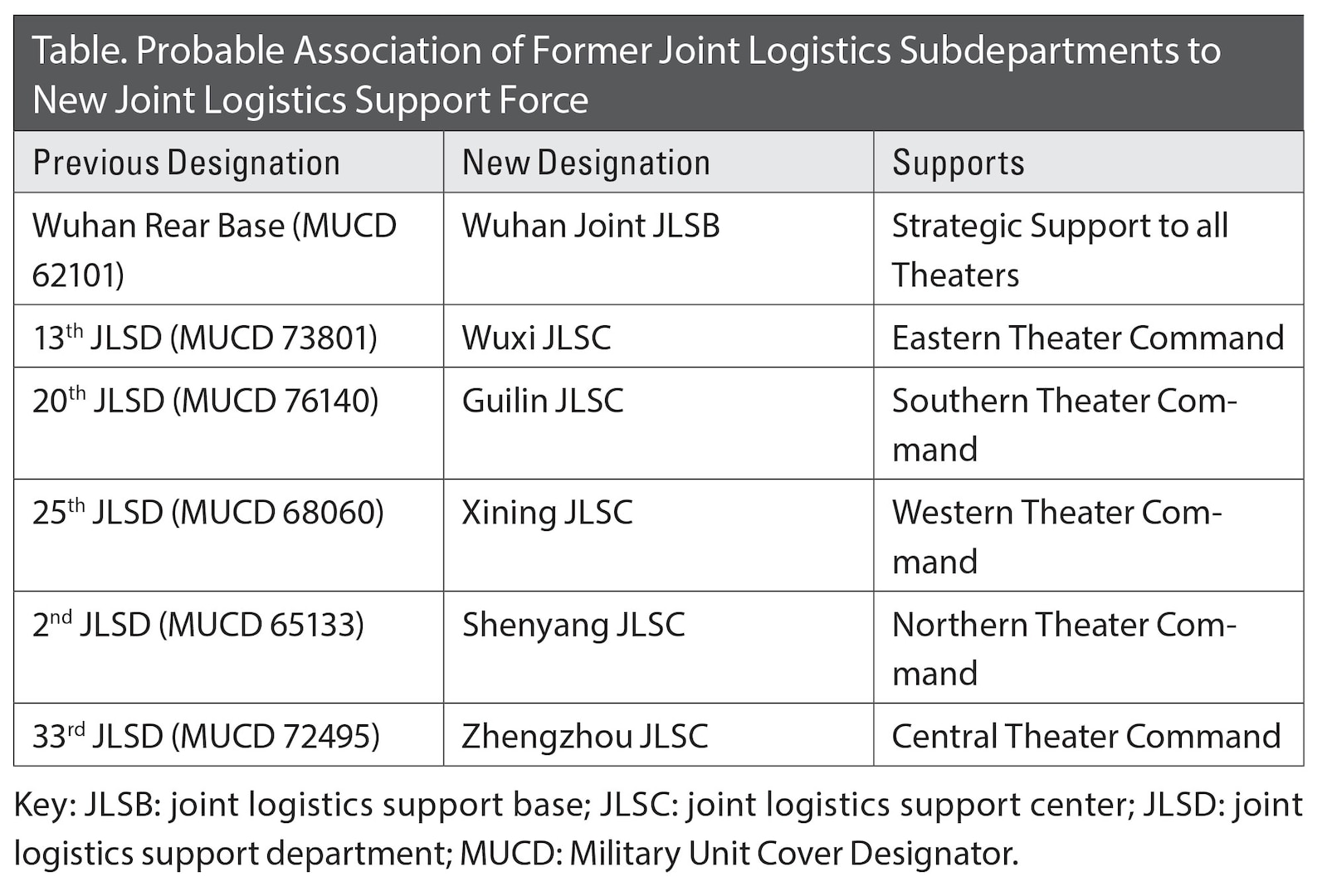 Table. Probable Association of Former Joint Logistics Subdepartments to New Joint Logistics Support Force