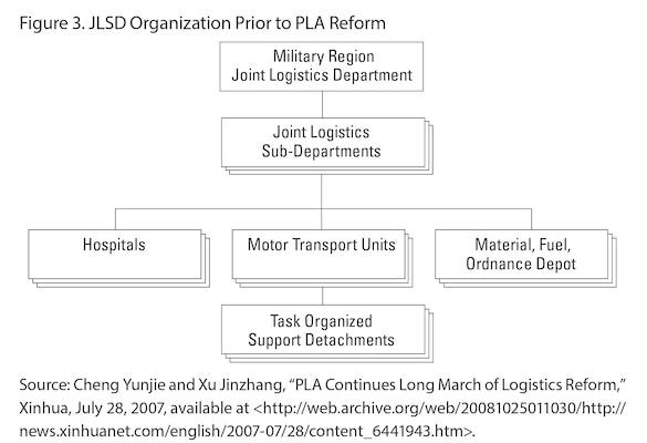 Figure 3. JLSD Organization Prior to PLA Reform