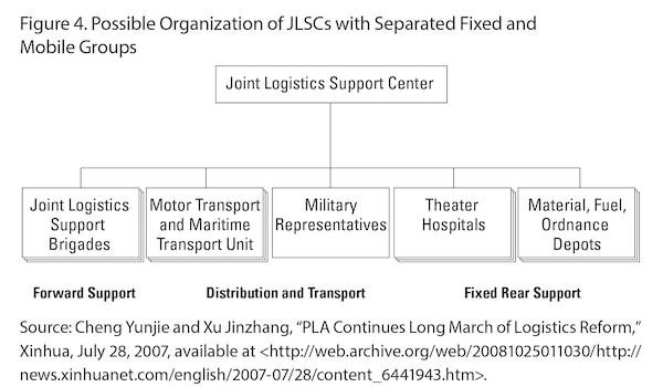 Figure 4. Possible Organization of JLSCs with Separated Fixed and Mobile Groups