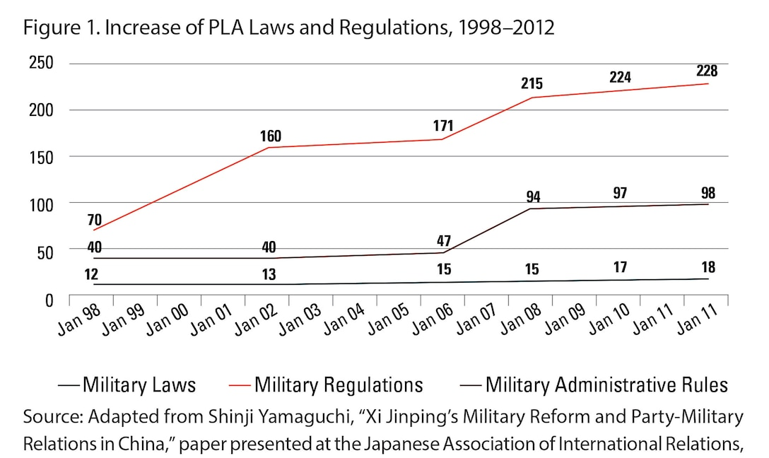 Figure 1. Increase of PLA Laws and Regulations, 1998–2012