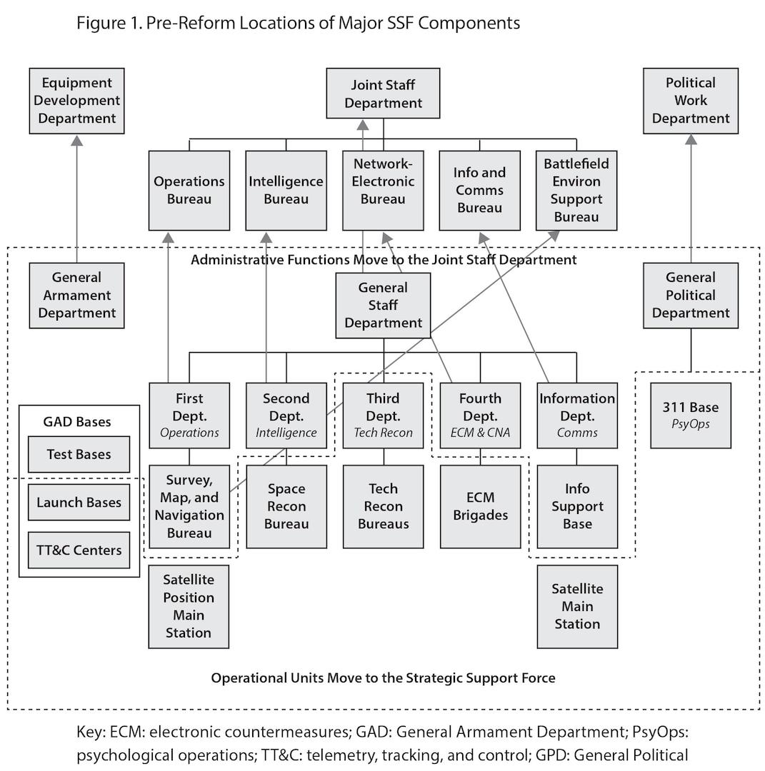 Figure 1. Pre-Reform Locations of Major SSF Components