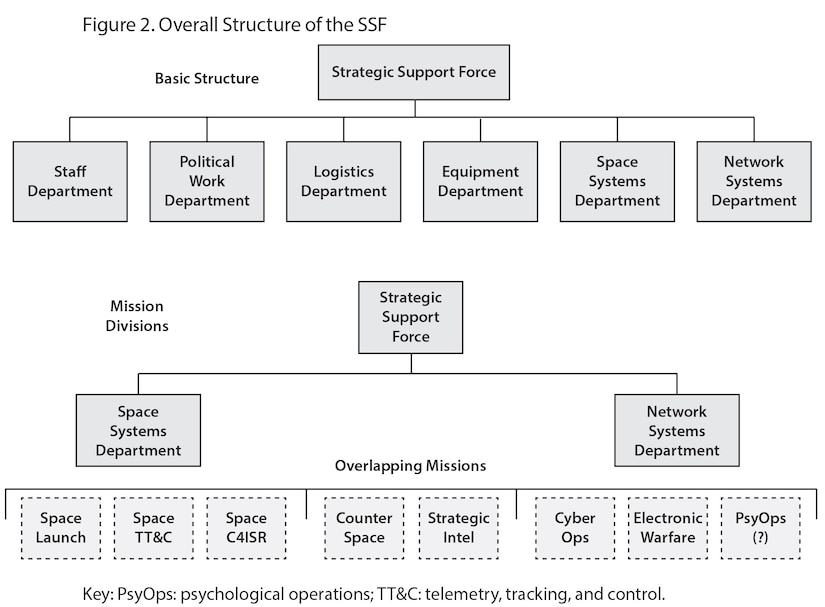 Figure 2. Overall Structure of the SSF