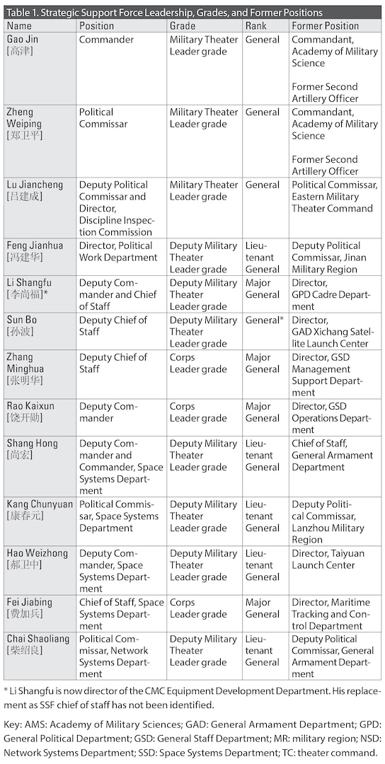 Table 1. Strategic Support Force Leadership, Grades, and Former Positions