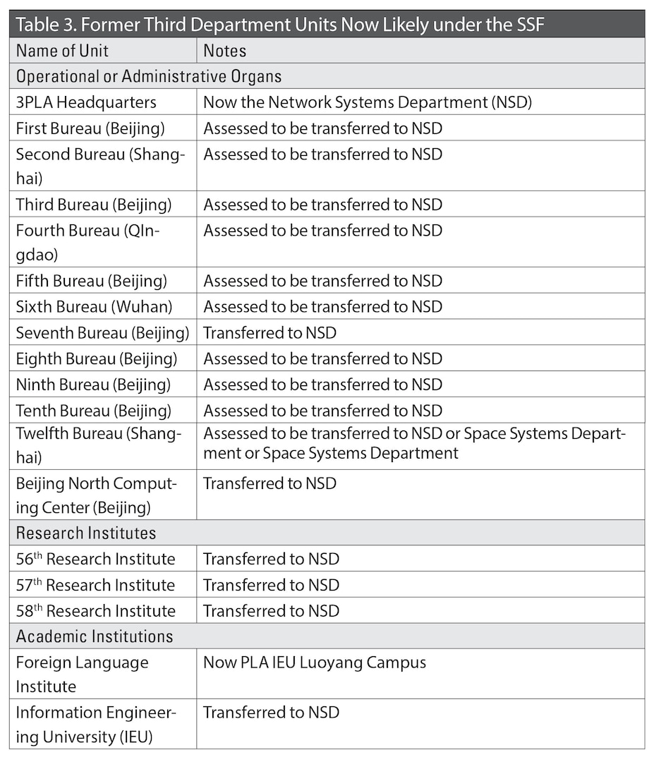 Table 3. Former Third Department Units Now Likely under the SSF