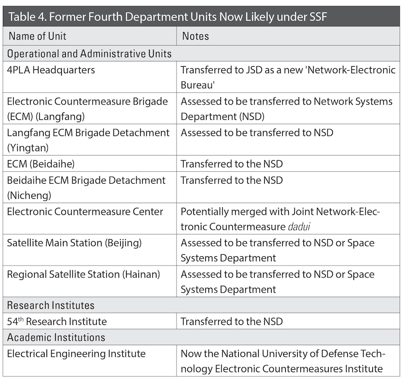 Table 4. Former Fourth Department Units Now Likely under SSF