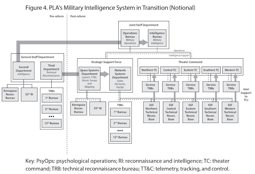 Figure 4. PLA's Military Intelligence System in Transition (Notional)