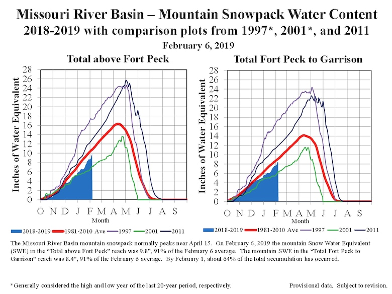 Mountain snowpack is currently below average. At this time last year, it was 124 percent to 134 percent above average.