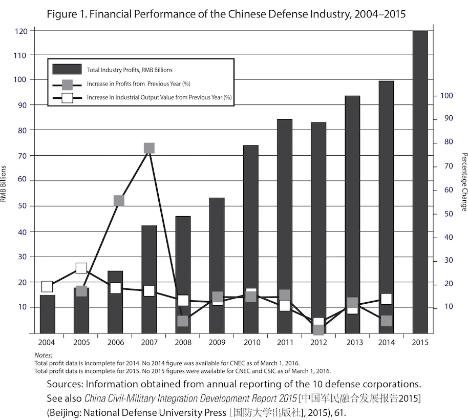 Figure 1. Financial Performance of the Chinese Defense Industry, 2004–2015