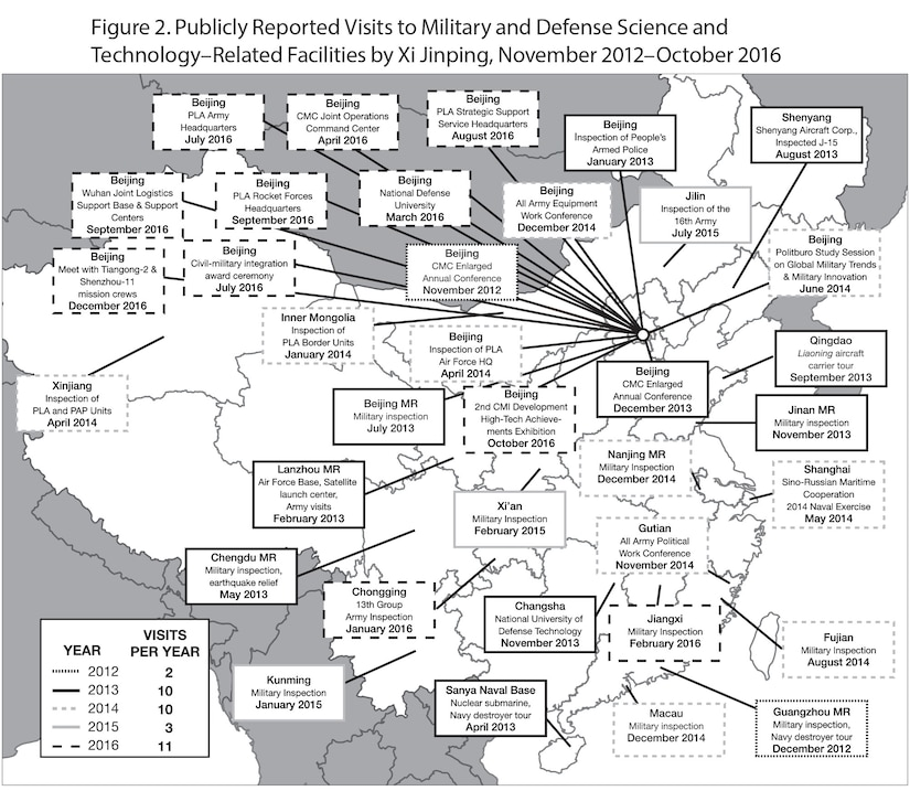 Figure 2. Publicly Reported Visits to Military and Defense Science and Technology–Related Facilities by Xi Jinping, November 2012–October 2016