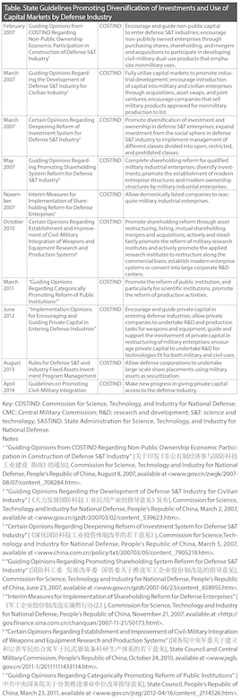 Table. State Guidelines Promoting Diversification of Investments and Use of Capital Markets by Defense Industry