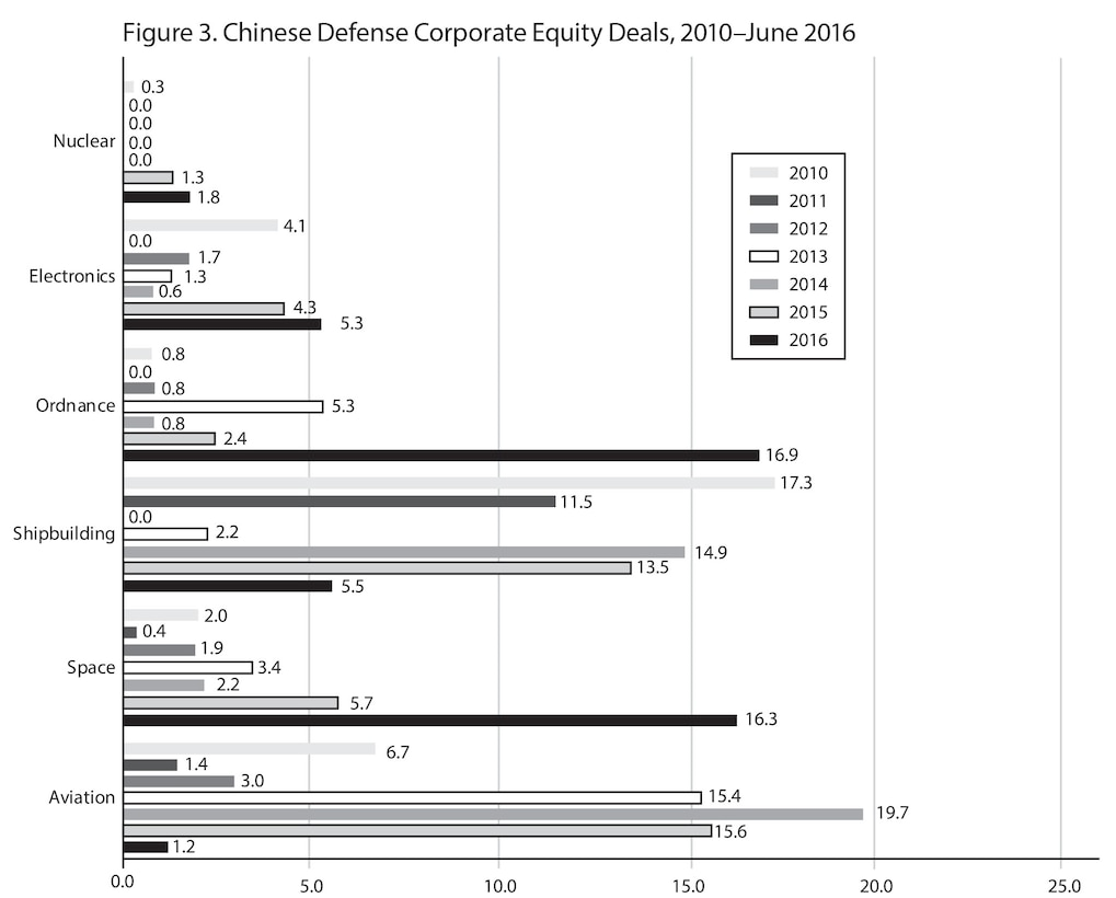 Figure 3. Chinese Defense Corporate Equity Deals, 2010–June 2016