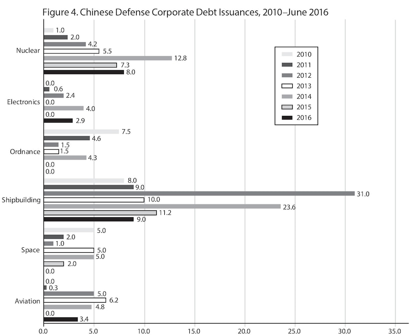 Figure 4. Chinese Defense Corporate Debt Issuances, 2010–June 2016